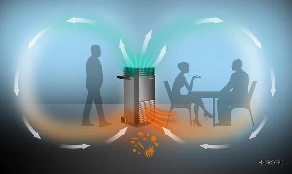 Anzeige der Luftzirkulierung des Hochleistungsluftreinigers Trotec TAC V+